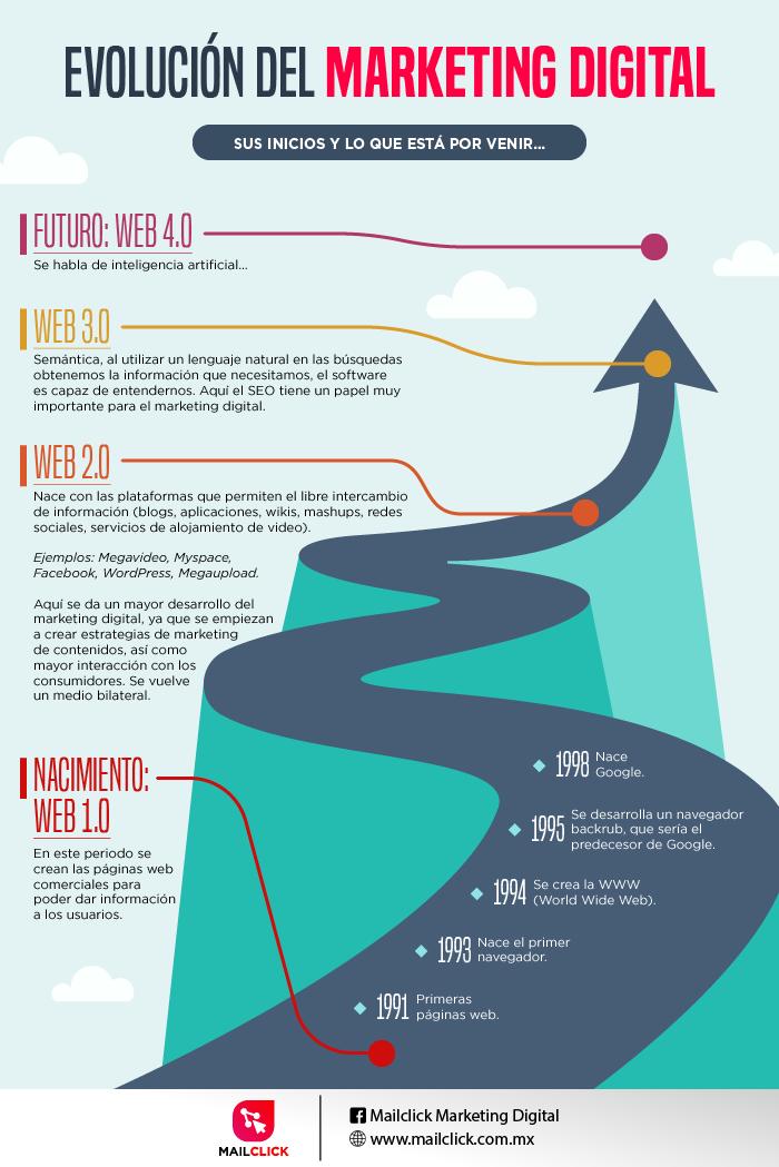 Infografía de la evolución del marketing online a través del tiempo