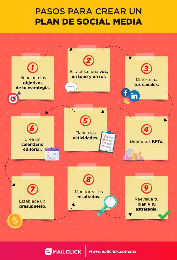 Infografía que muestra los pasos para un plan de social media