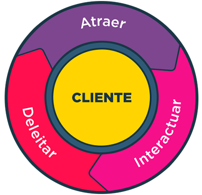 Flywheel de proceso de inbound marketing