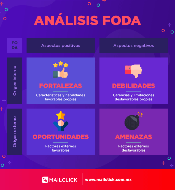 Infografía que muestra la matriz FODA