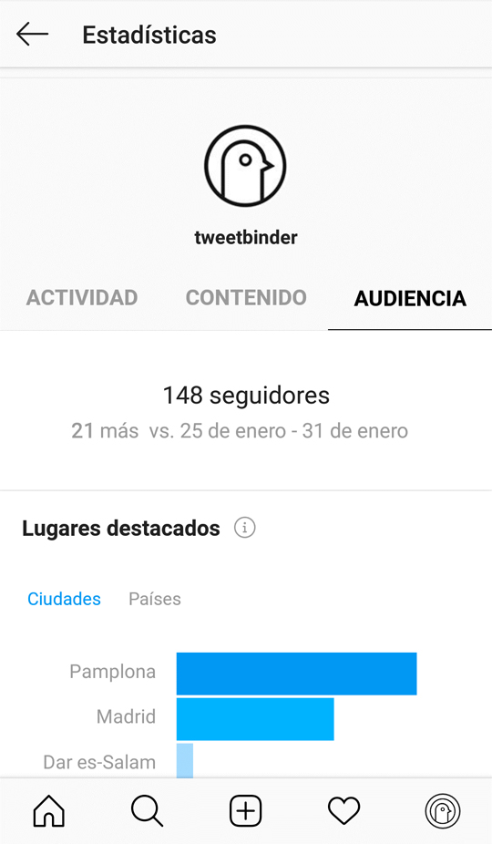 Datos de la audiencia en Instagram