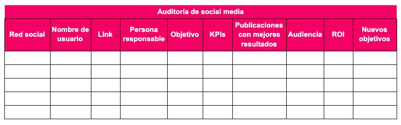 Ilustración de una tabla que muestra los elementos para una auditoría