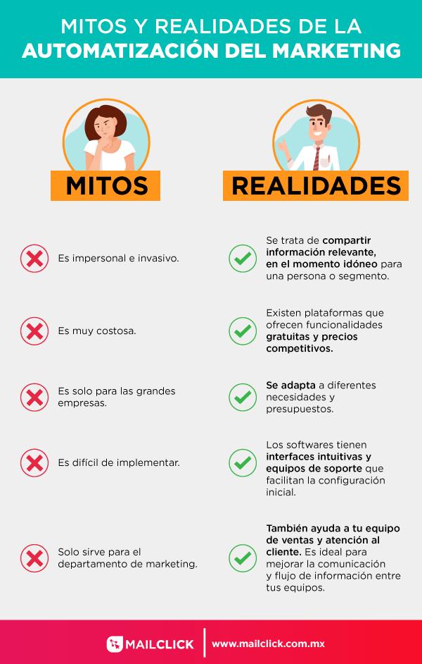 Infografía de los mitos y realidades de la automatización del marketing