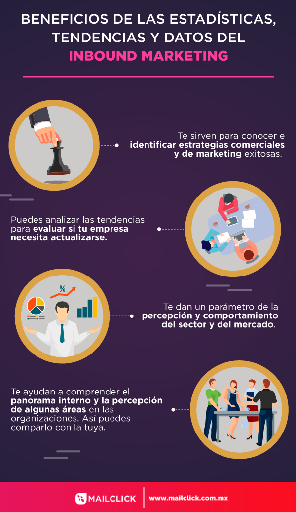 Infografía con los beneficios de conocer las estadísticas, tendencias y datos del inbound marketing