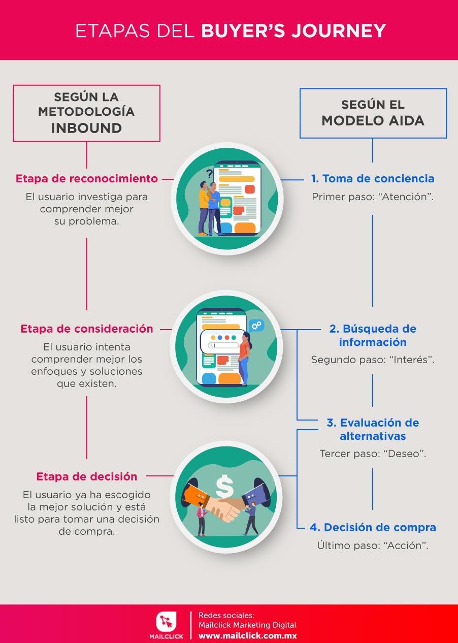 Infografía de las etapas del buyer's journey o el ciclo de compras según le metodología inbound o el modelo AIDA