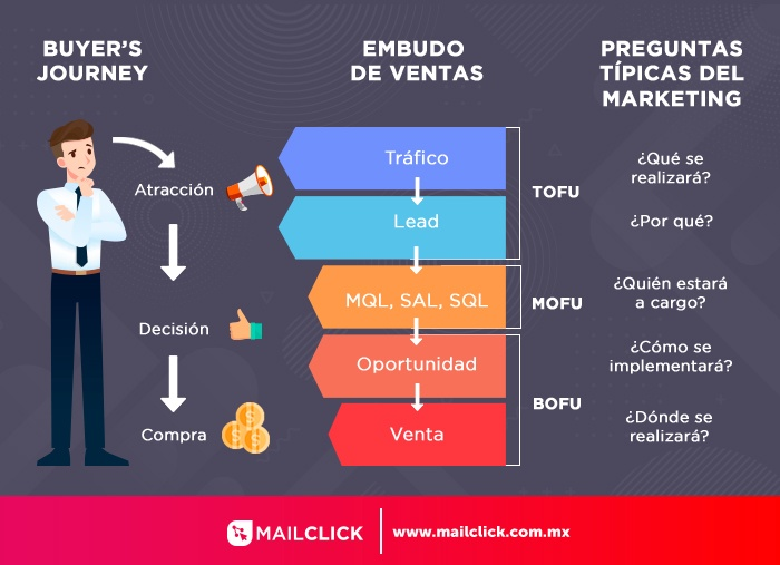 Embudo de marketing y ventas