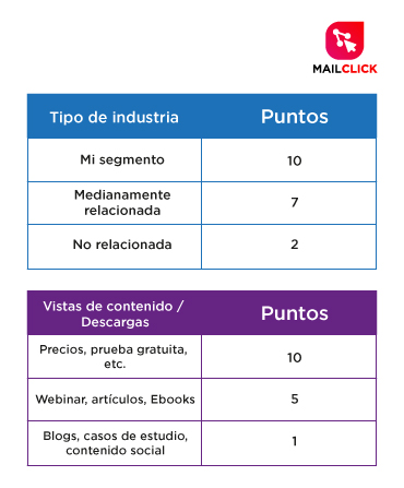 como calificar leads