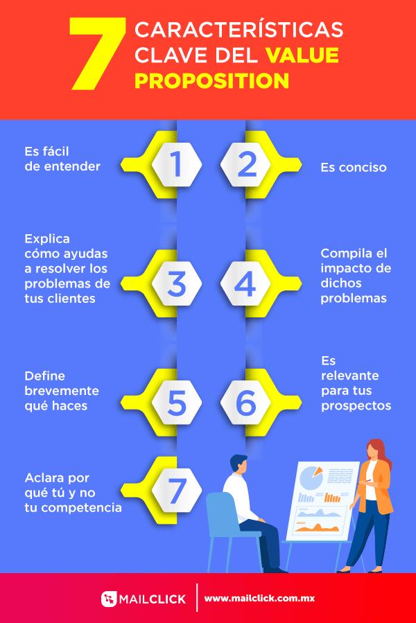 Infografía que explica los 7 elementos esenciales en una propuesta de valor