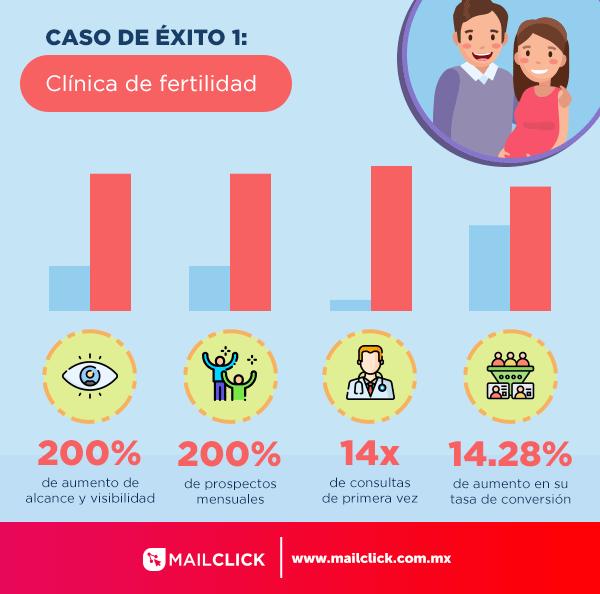 Ilustración mostrando los resultados de crecimiento para una clínica de fertilidad