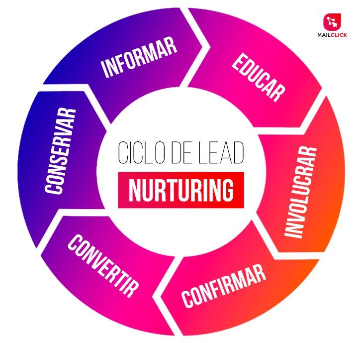 lead nurturing como funciona