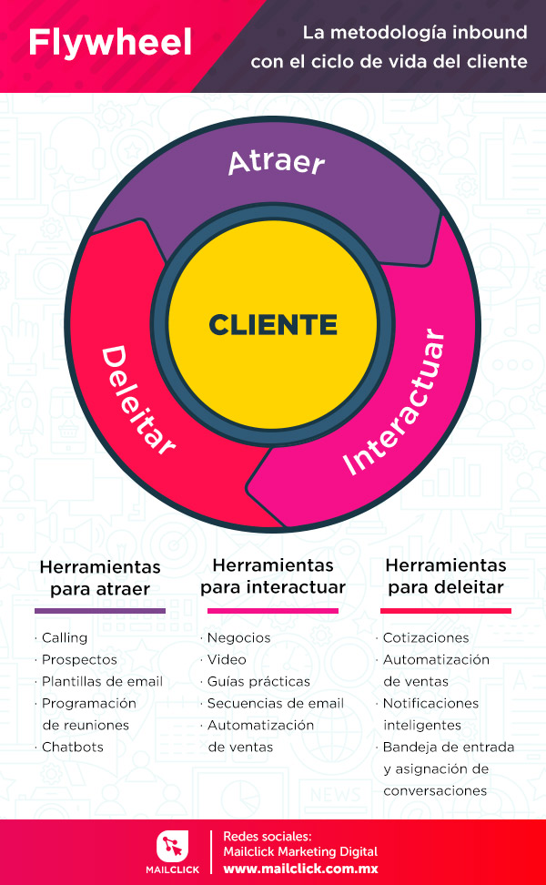 Imagen sobre el ciclo de la vida del cliente y las herramientas para cada etapa