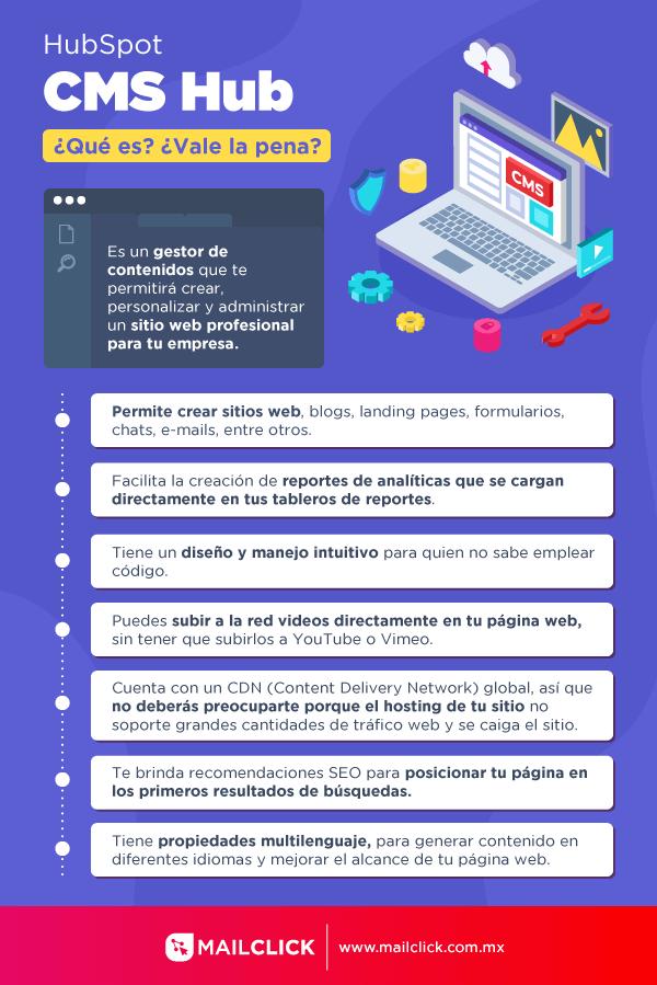Infografía Hubspot CMS Hub con definición y ventajas del software