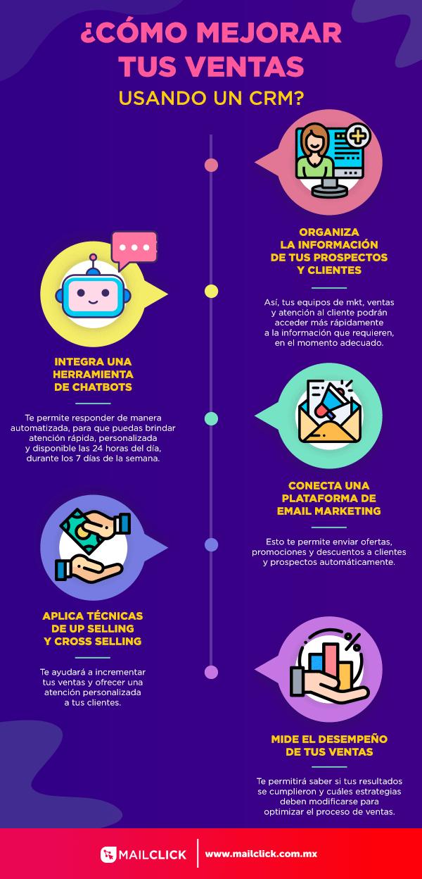 Infografía que muestra estrategias para mejorar ventas con un CRM