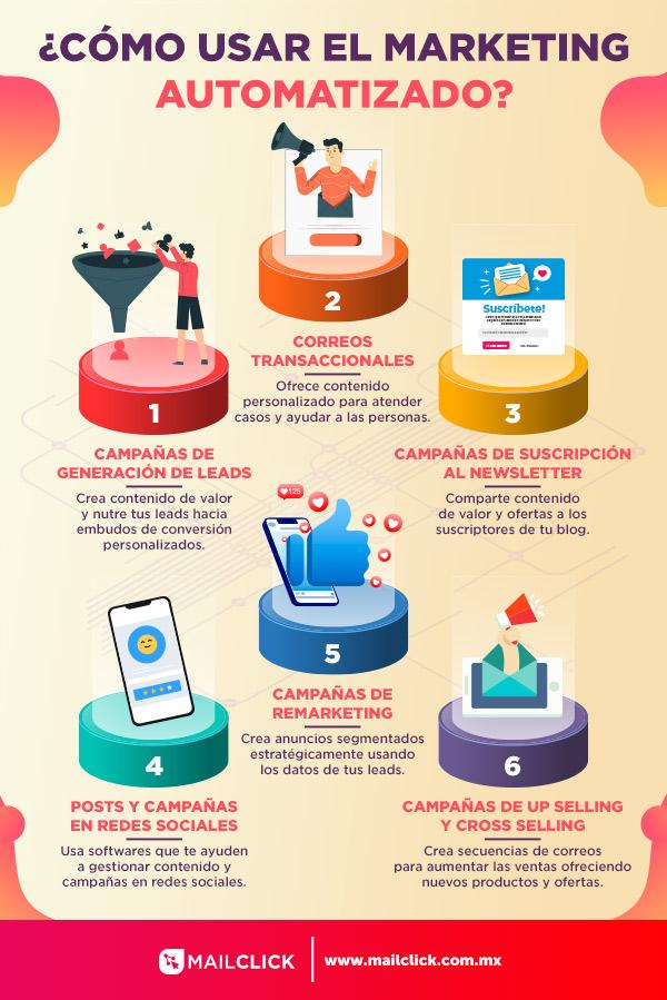 Infografía de los usos del marketing automatizado