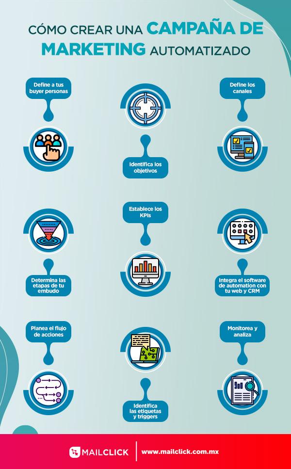 Infografía de los pasos para crear una campaña de marketing automatizado