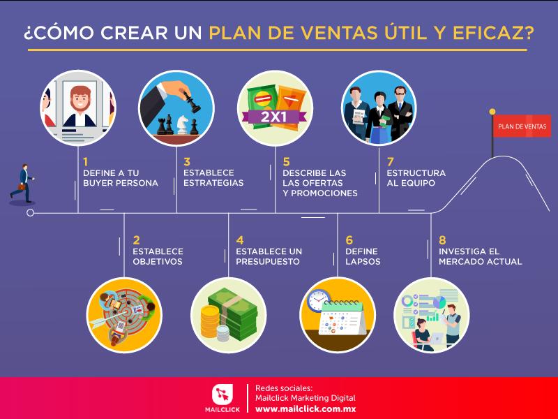 Crea un plan de ventas útil y eficaz
