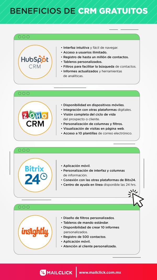 Infografía que muestra los beneficios de los CRM