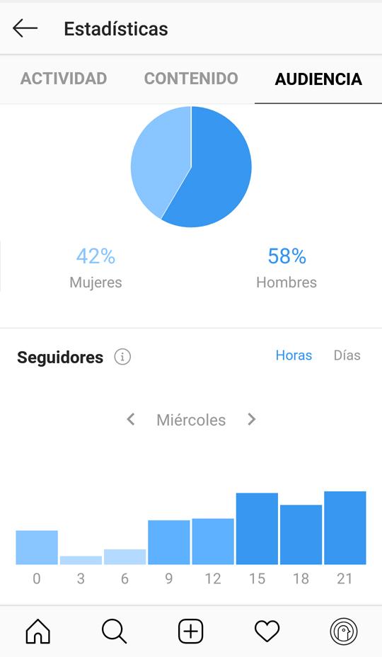Datos de la audiencia como seguidores