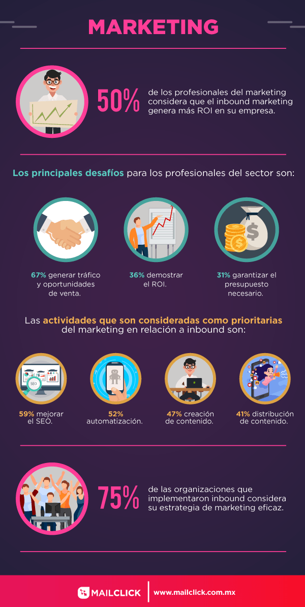 Ilustración que muestra datos relevantes del área de marketing