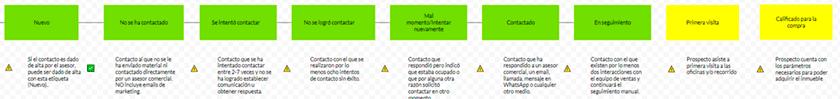 ejemplo de pasos en el proceso de seguimiento de prospectos