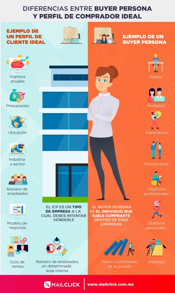 Imagen ilustrativa comparando las diferencias y el concepto de buyer persona e ideal customer profile
