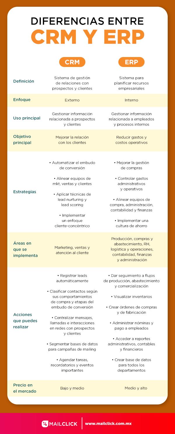 Infografía que muestra las diferencias entre CRM y ERP