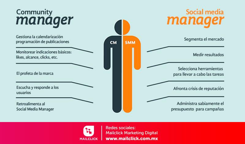 Infografía de una persona dividida en dos mostrando las diferencias entre un social media manager y un community manager