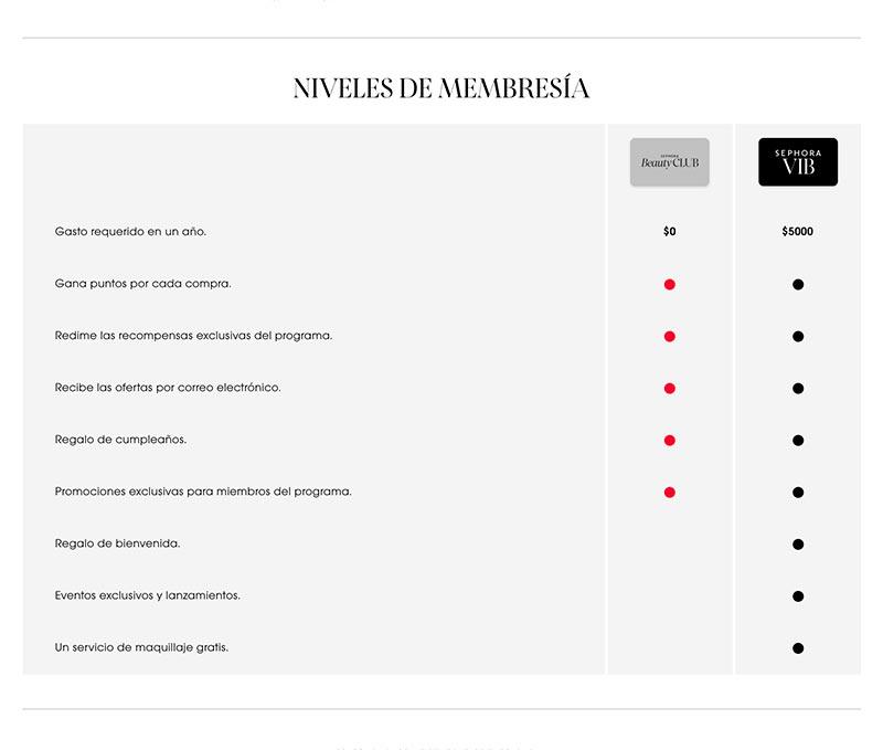 Captura de pantalla de la página de Sephora niveles de membresía como ejemplo de adquisición y promotores