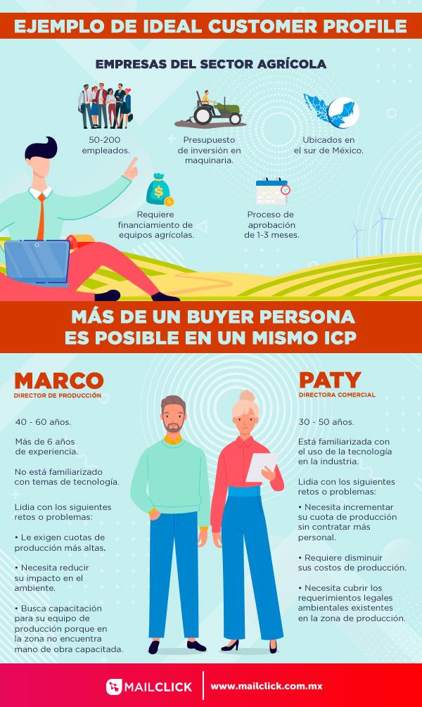 Imagen descriptiva de un ejemplo de ideal customer profile y dos buyer personas