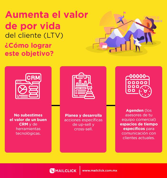 infografia como aumentar el valor de vida del cliente