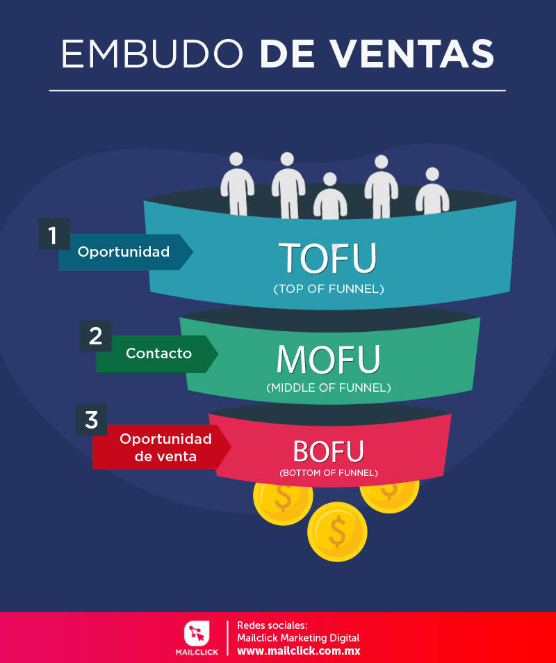 Infografía con el nombre de las etapas del embudo de ventas y su posición