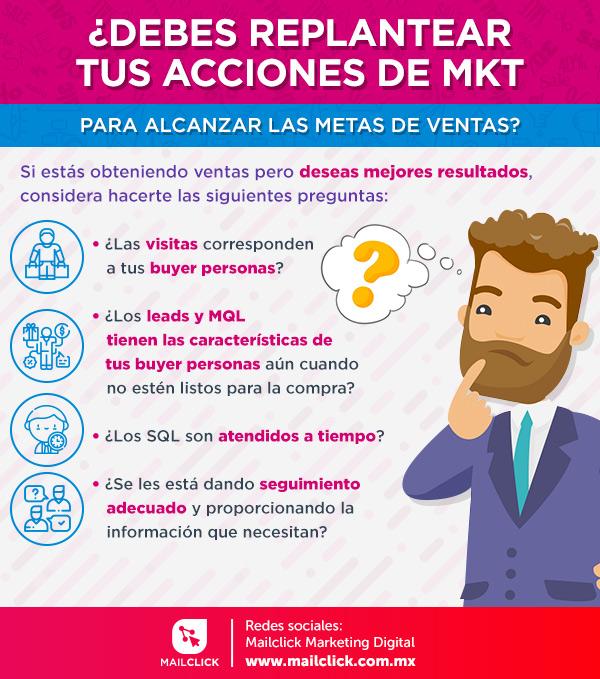 """Infografía con el título """"¿Debes replantear tus acciones de mkt? con cuatro preguntas"""