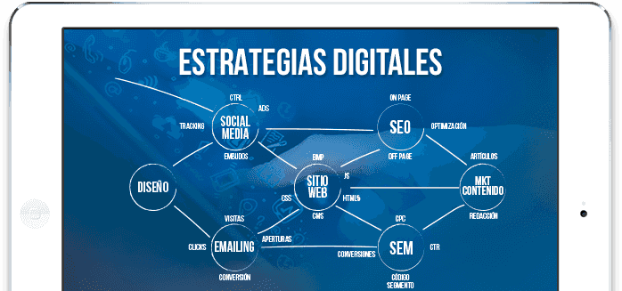 Diagrama del proceso de una estrategia de marketing digital usando redes sociales, email marketing, seo y diseño web.