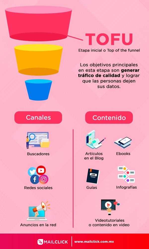 Ilustración que muestra la etapa inicial del embudo de ventas TOFU