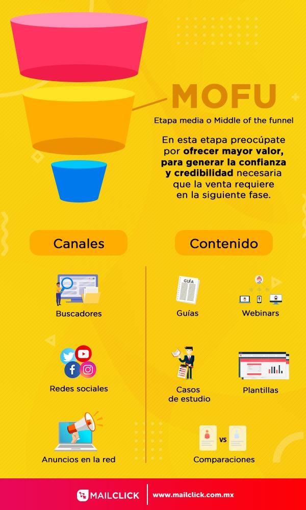 Ilustración que muestra la etapa media del embudo de ventas MOFU