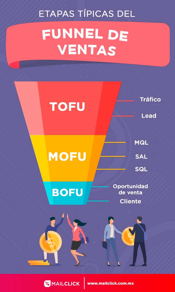 Ilustración que muestra las etapas del funnel de ventas