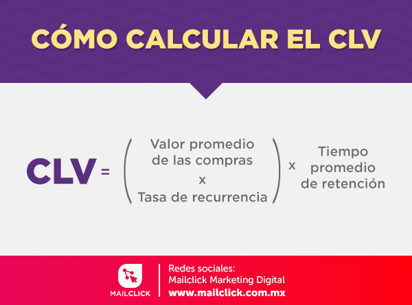 Fórmula básica del CLV o Customer Lifetime Value