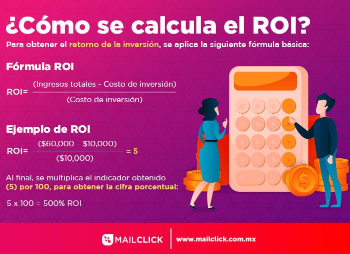 Ilustración de la fórmula del ROI y un ejemplo de aplicación