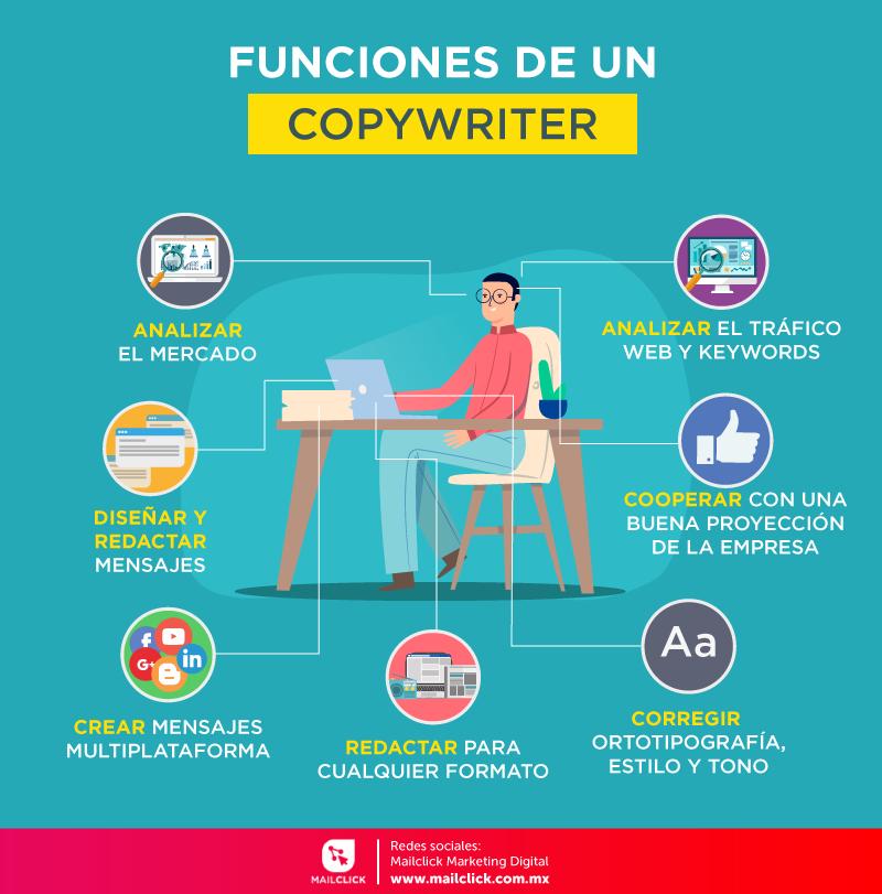 Infografía sobre las funciones que realiza un copywriter