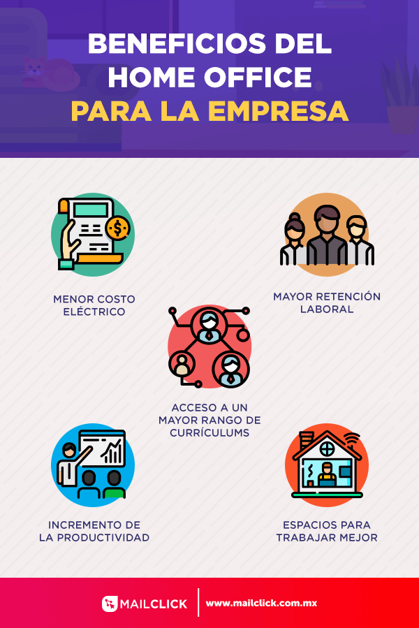 Infografía de los beneficios de home office para empresas