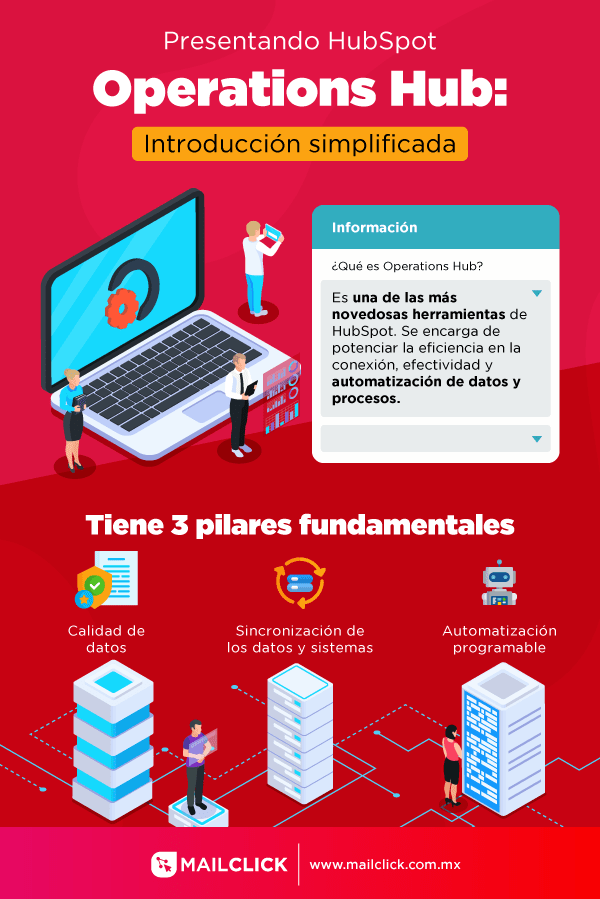 Infografía sobre qué es operations hub de hubspot y sus pilares fundamentales