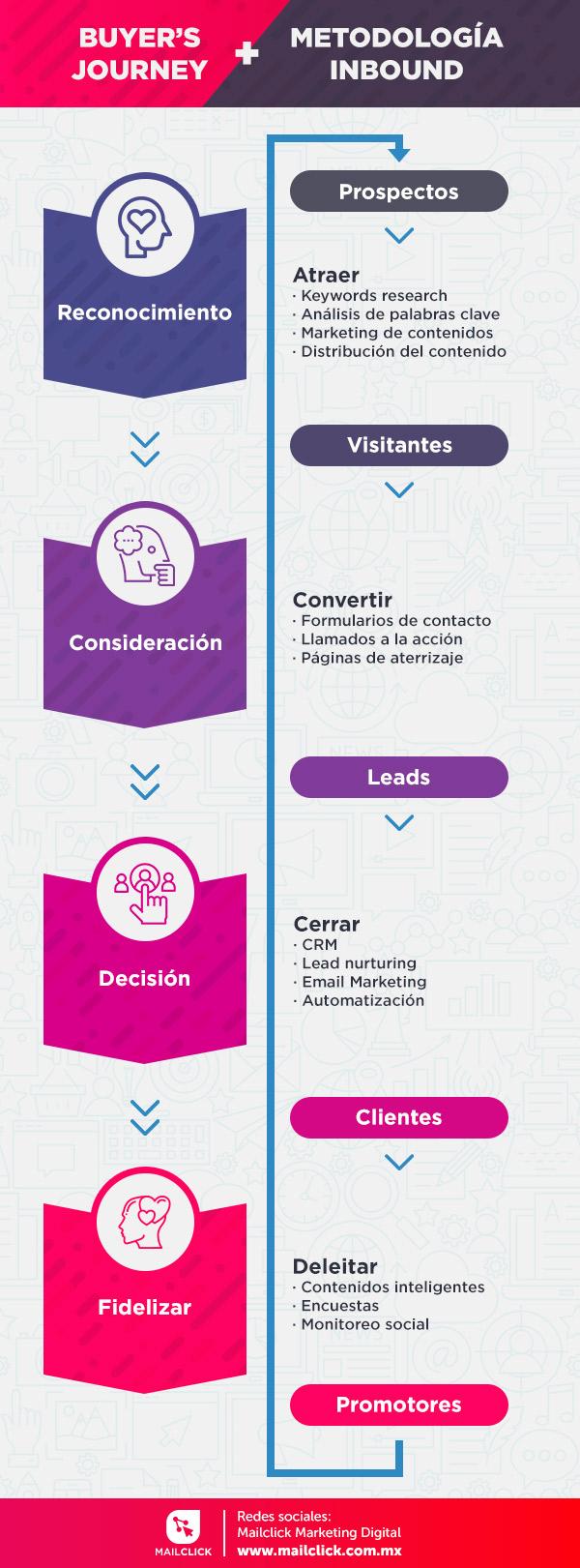 Infografía describiendo los pasos del inbound marketing, sus acciones y su relación con el buyer´s journey