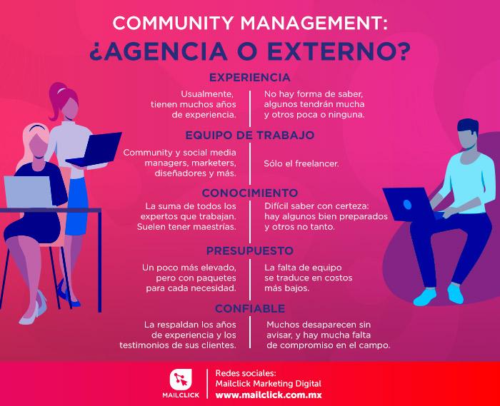 Infografía agencia vs freelance