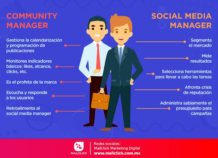 Infografía sobre las diferencias entre CM y SMM