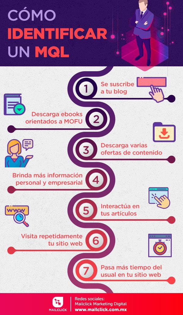 infografía sobre cómo identificar un mql