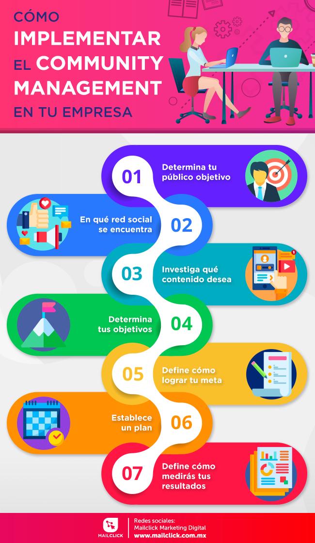 Infografía cómo implementar el community management en tu empresa