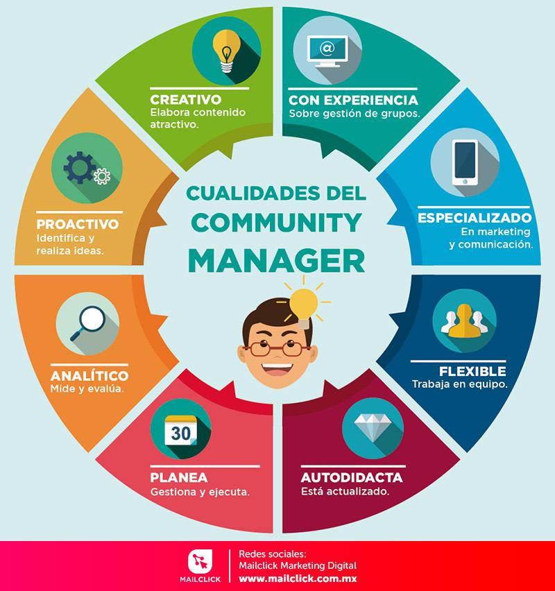 Infografía sobre las cualidades que debe tener el community manager ideal