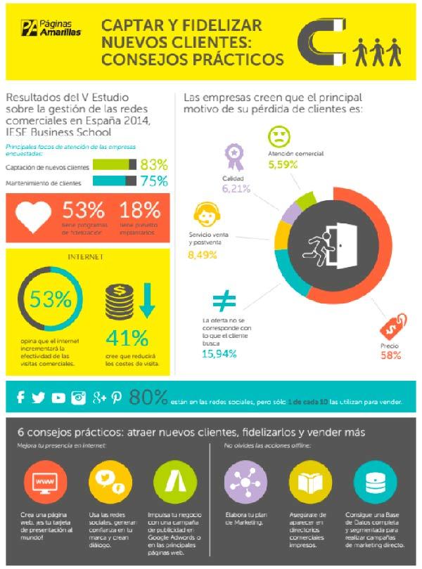 Ejemplo de una infografía informativa