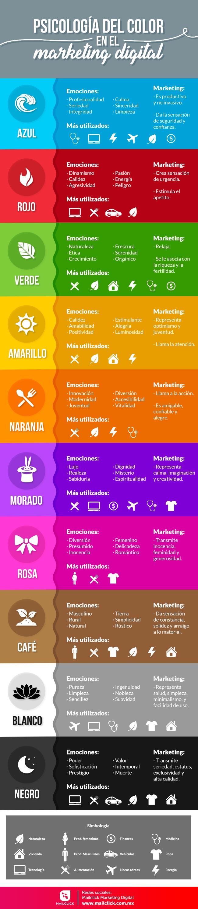 Infografía de la Psicología del color