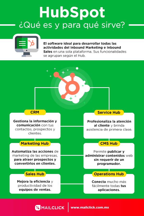 infografía qué es hubspot con definición y beneficios de los hubs